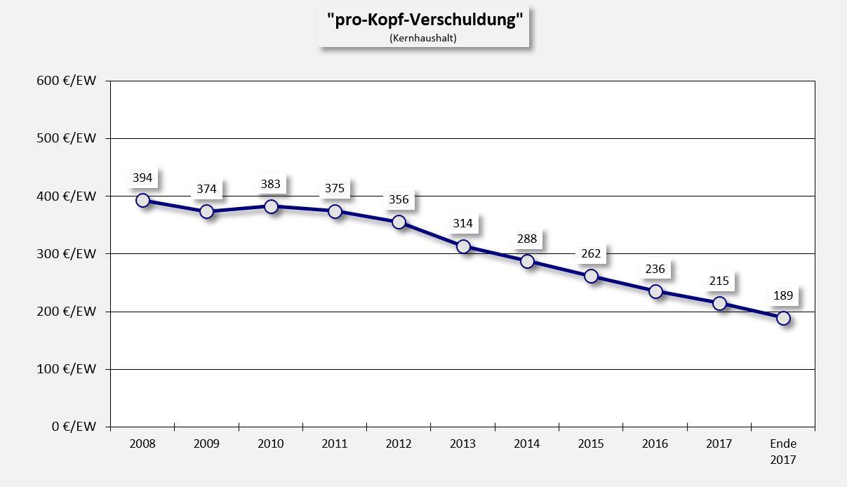 Die pro-Kopf-Verschuldung im Kernhaushalt der Verbandsgemeinde sinkt weiter